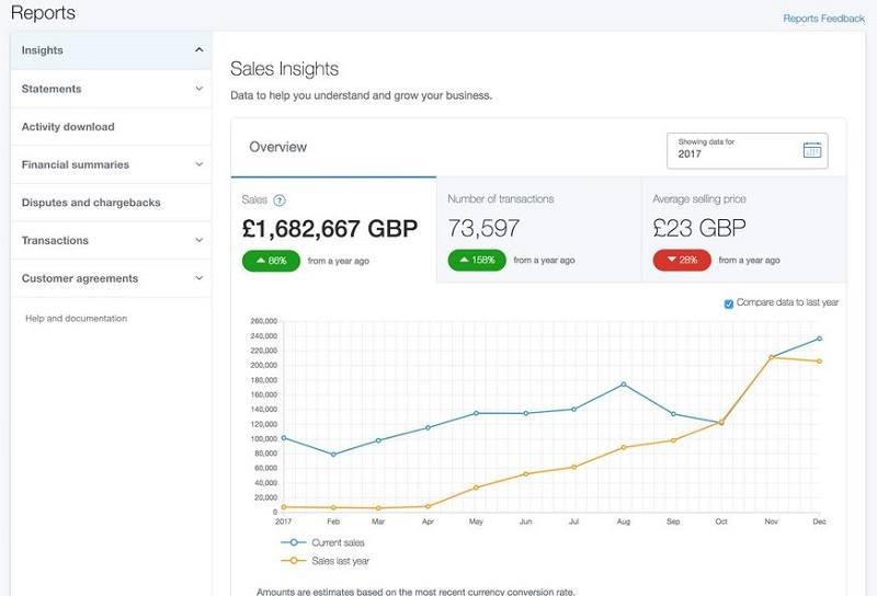 thu nhập từ bán hàng trên ebay