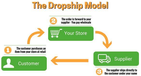 Kiếm tiền với Drop-shipping