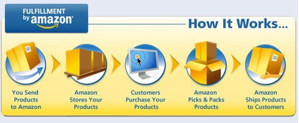 Kiếm Tiền với Amazon FBA