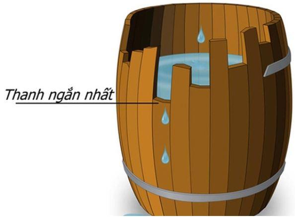 định luật thùng gỗ